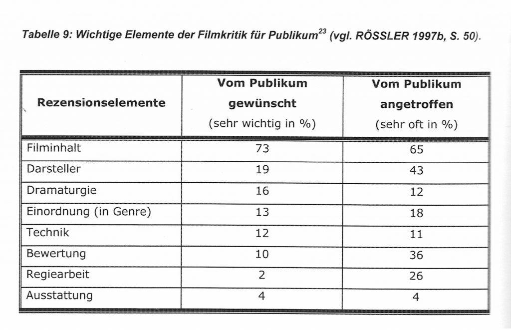 """Statistik entnommen aus """"Filmkritik und Filmbewertung"""" von Björn Buch. Diese Statistik stammt aus einer Umfrage mit 225 Personen im Dezember 1994."""
